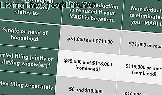 IRA Contribution Age Limits